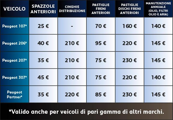 professione auto peugeot roma promo peugeot forfait 3+